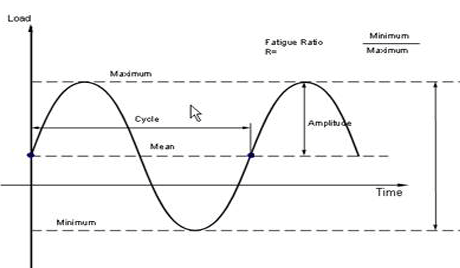 Typical Fatigue Test Waveform Graph