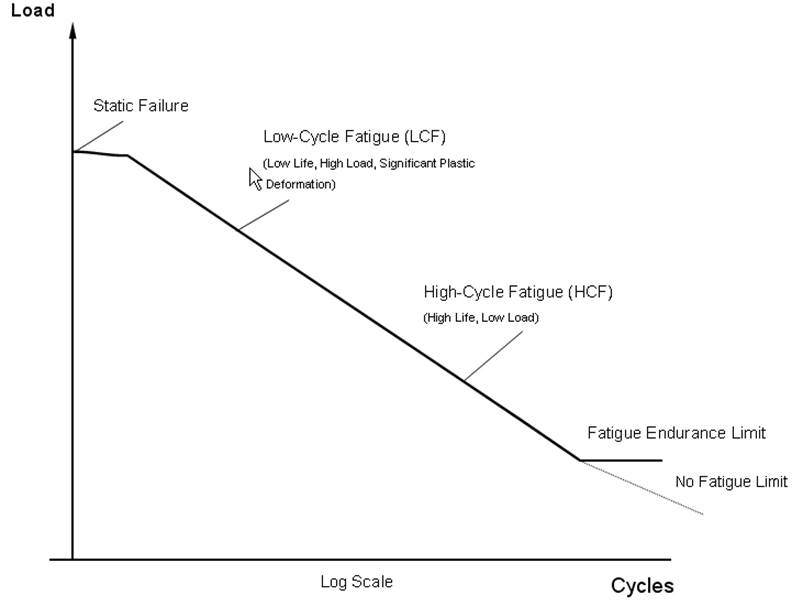 Fatigue Endurance Limit Graph